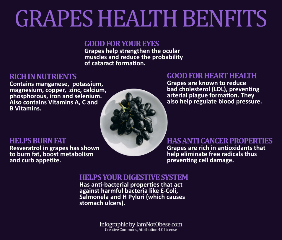 will eating grapes make me gain weight
